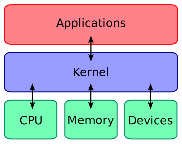 kernel como funciona