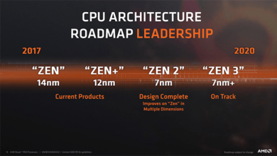Photo of AMD detalla los futuros diseños de CPU y GPU de 7 nm hasta 2020